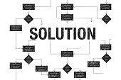 Solution flow chart decision process diagram