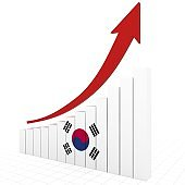 South Korea economy growth chart graph emerging market