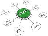Start button digital marketing