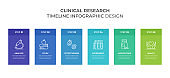 Clinical Research Infographics