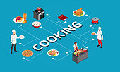 Isometric Cooking school. Digital communication. Online cooking course and blogging.