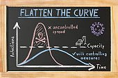 "Blackboard ""Flatten the Curve"""