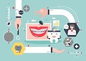 의학 (과학), 치과, 치아, 사람손 (주요신체부분), 의사, 교정 (치과장비), 사람입 (주요신체부분)