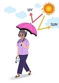 자외선, 피부, 스킨케어 (뷰티), 라이프스타일, 여름, 양산 (액세서리), 태양, 할머니 (조부모)