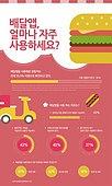 인포그래픽, 인포그래픽 (시각교재), 그래프, 자료 (정보매체), 설문조사, 모바일앱 (인터넷), 배달, 햄버거