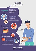 희귀병, 질병 (건강이상), 인체내부기관 (Body Part), 몸 (인간의특성), 흑색종 (피부암), 피부암, 남성 (성별)