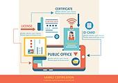 신분증, 개인정보 (보안), 공인인증서 (보안), 휴대폰 (전화기), 스마트폰