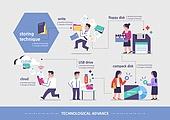 산업혁명, 발전 (컨셉), 기술 (과학과기술), 사람, 4차산업혁명 (산업혁명), 클라우드컴퓨팅 (인터넷), USB (컴퓨터부속품), 플로피디스크 (디스크)