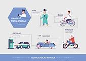 산업혁명, 발전 (컨셉), 기술 (과학과기술), 사람, 4차산업혁명 (산업혁명), 자전거, 오토바이 (자동차류), 전기자동차 (자동차)