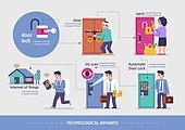 산업혁명, 발전 (컨셉), 기술 (과학과기술), 사람, 4차산업혁명 (산업혁명), 보안 (컨셉), 열쇠, 사물인터넷