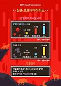 바이러스, 코로나바이러스, 질병, 그래프, 중국 (동아시아)