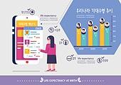 라이프스타일 (주제), 기대수명, 그래프, 인포그래픽 (시각교재), 건강관리 (주제), 건강한생활 (주제), 스마트폰
