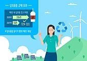 환경보호 (환경), 환경, 보호, 재활용 (환경보호), 플라스틱, 대체에너지