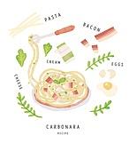 수채화 (회화기법), 음식, 레시피, 음식재료, 요리 (음식상태), 까르보나라, 파스타, 베이컨