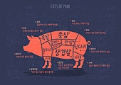 육류, 육류 (음식), 돼지 (발굽포유류), 돼지고기