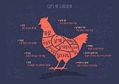 육류, 육류 (음식), 닭, 닭고기