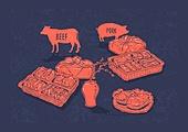 육류, 육류 (음식), 돼지 (발굽포유류), 돼지고기, 쇠고기 (붉은고기), 소 (발굽포유류), 선물 (인조물건)