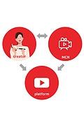 1인미디어 (사회이슈), 대중매체 (주제), MCN