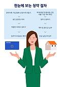 부동산, 주택문제, 주거건물 (건설물), 아파트, 여성 (성별), 전문직 (직업), 청약