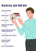 부동산, 주택문제, 주거건물 (건설물), 아파트, 집