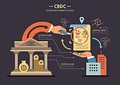 경제, 금융, 은행 (금융빌딩), CBDC (화폐), 비트코인, 사람손 (주요신체부분)