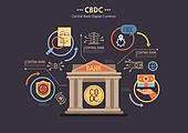 경제, 금융, 은행 (금융빌딩), CBDC (화폐), 비트코인