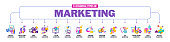14 essential types of marketing. Concept banner with color icons.