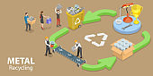 3D Isometric Flat Vector Conceptual Illustration of Metal Recycle Process.