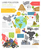 Global environmental problems. Land pollution, garbage dump infographic