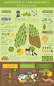 Environmental problems. Exhaustion of land resources infographic. Deforestation
