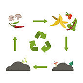 Organic recycle compost.