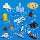 Ocean Pollution Isometric Flowchart