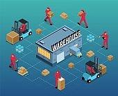 Warehouse Isometric Flowchart