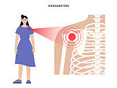 Shoulder pain concept