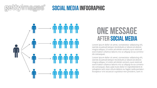 Social media infographic concept. Dissemination of information in social networks.