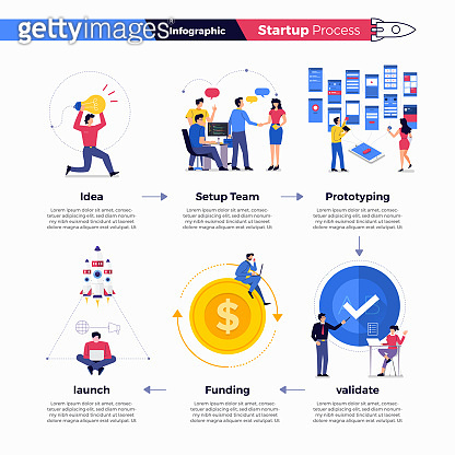 Startup Process Illustrations