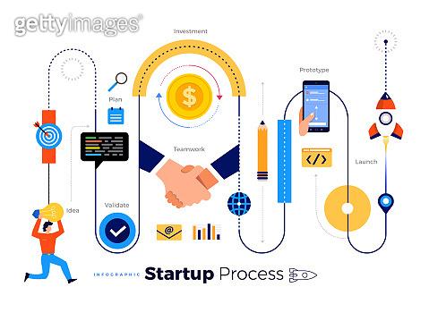Startup Process Illustrations