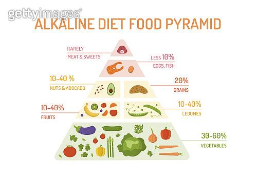 Alkaline diet food pyramid
