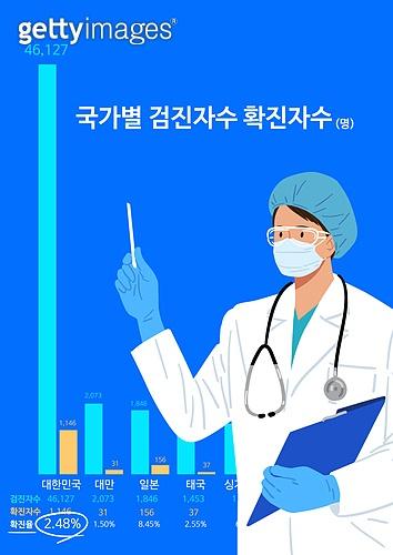 코로나 (Brand-name) 코로나19 (코로나바이러스), 코로나바이러스 (바이러스), 바이러스, 캠페인, 과학자 (전문직), 치료 (사건), 발전 (컨셉), 의사, 그래프, 진찰 (치료)