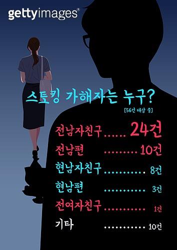 사람, 스토커, 범죄, 범인 (역할), 스토커 (역할), 여성 (성별), 불안, 스트레스, 두려움 (컨셉)