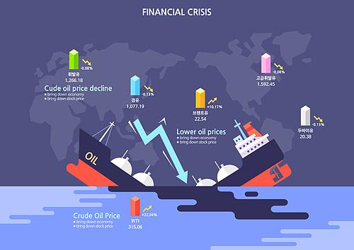 급변하는 세계경제